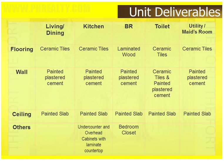 The Fort Residences - Unit Deliverables