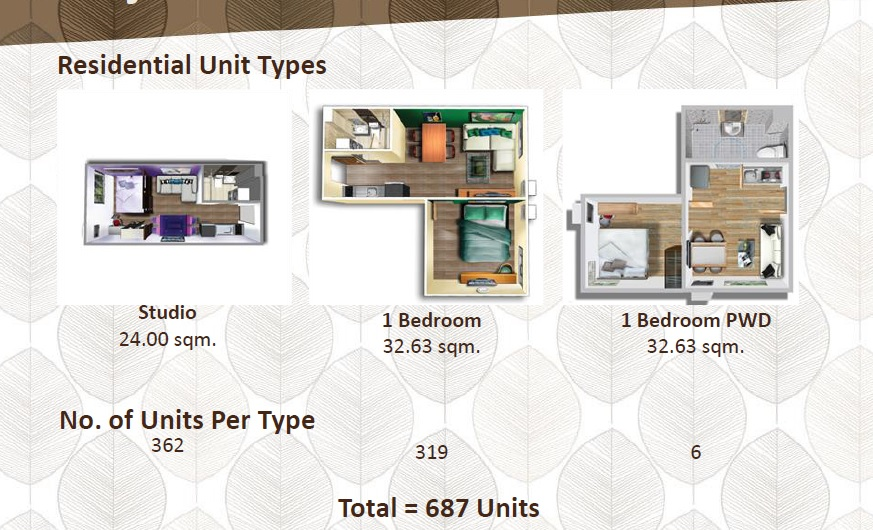 Ananda Square - Residential Unit Types